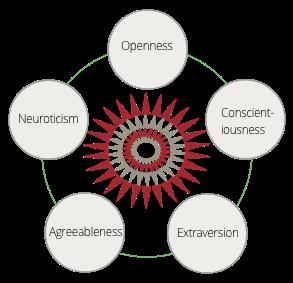 Big Five Personality Traits Diagram