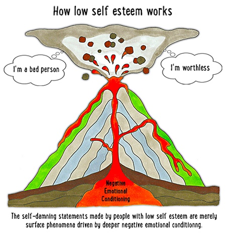 Although low self esteem manifests as words and behaviours, the real cause runs much deeper.